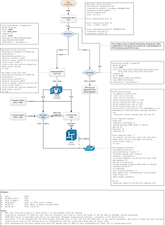 Schön Cisco Schaltschema Bilder - Elektrische Schaltplan-Ideen ...